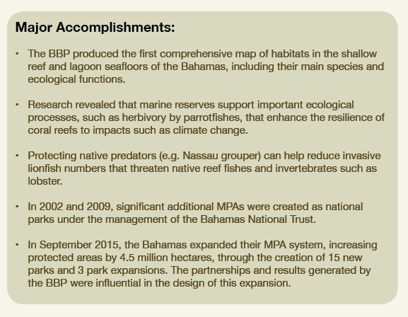 List of major accomplishments under the BBP project
