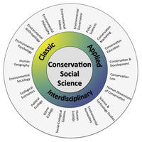 conservation social science graph