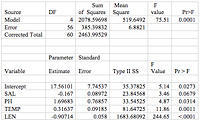 table analyzing data on salinity, pH, and water temperature against prawn heartbeat and length