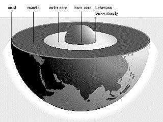 Cut away showing the four main layers of Earth: solid inner core, liquid outer core, mantle, and crust. Illustrations © American Museum of Natural History
