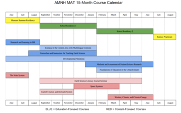 15-month timeline showing when MAT courses happen throughout the year