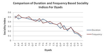 Figure 4: Correlation Between Sociality Indices Based on Duration and Frequency