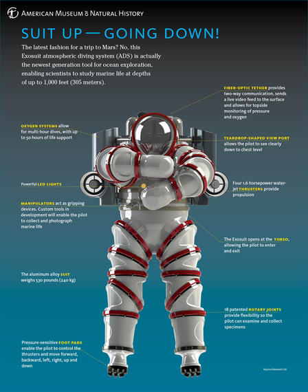 The Exosuit is the newest generation atmospheric diving system.