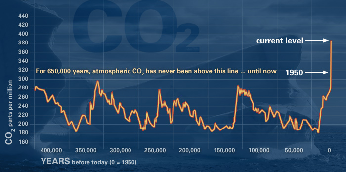 historic CO2 levels