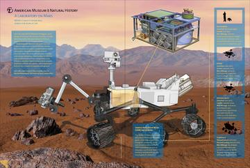 The Mars Curiosity rover launches Saturday, November 26. © AMNH/5W Infographics