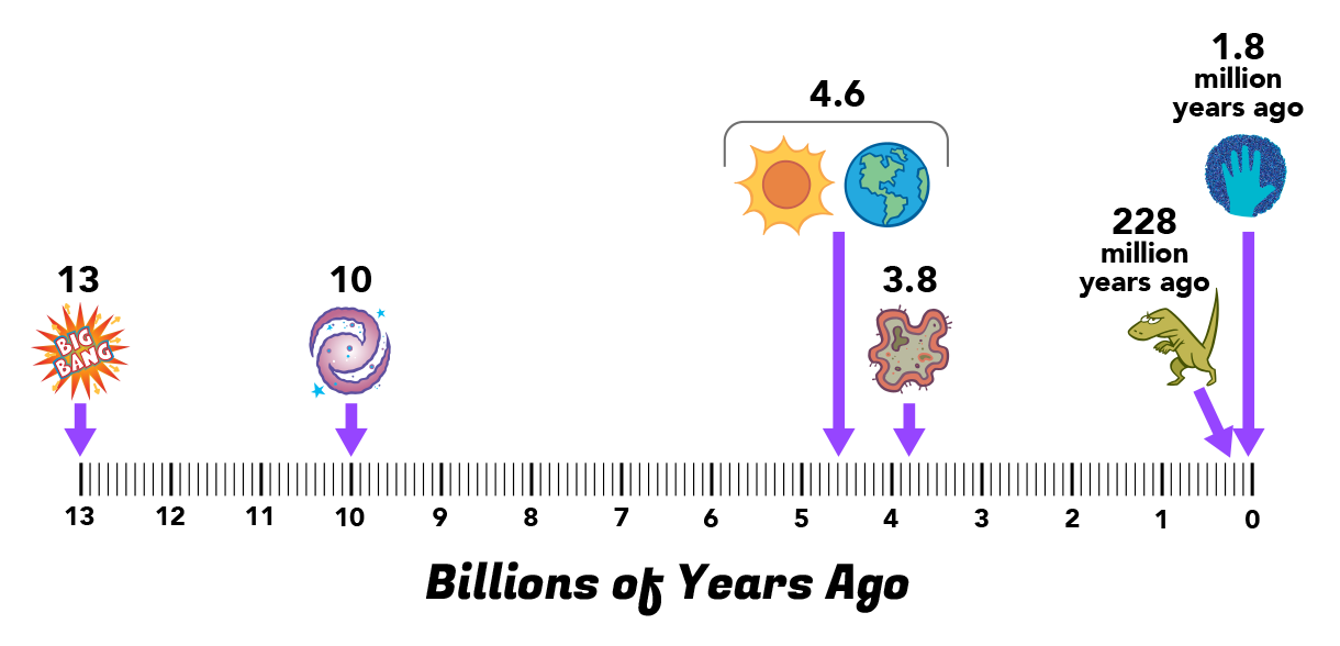 timeline measured in billions of years with history of the universe plotted at various points