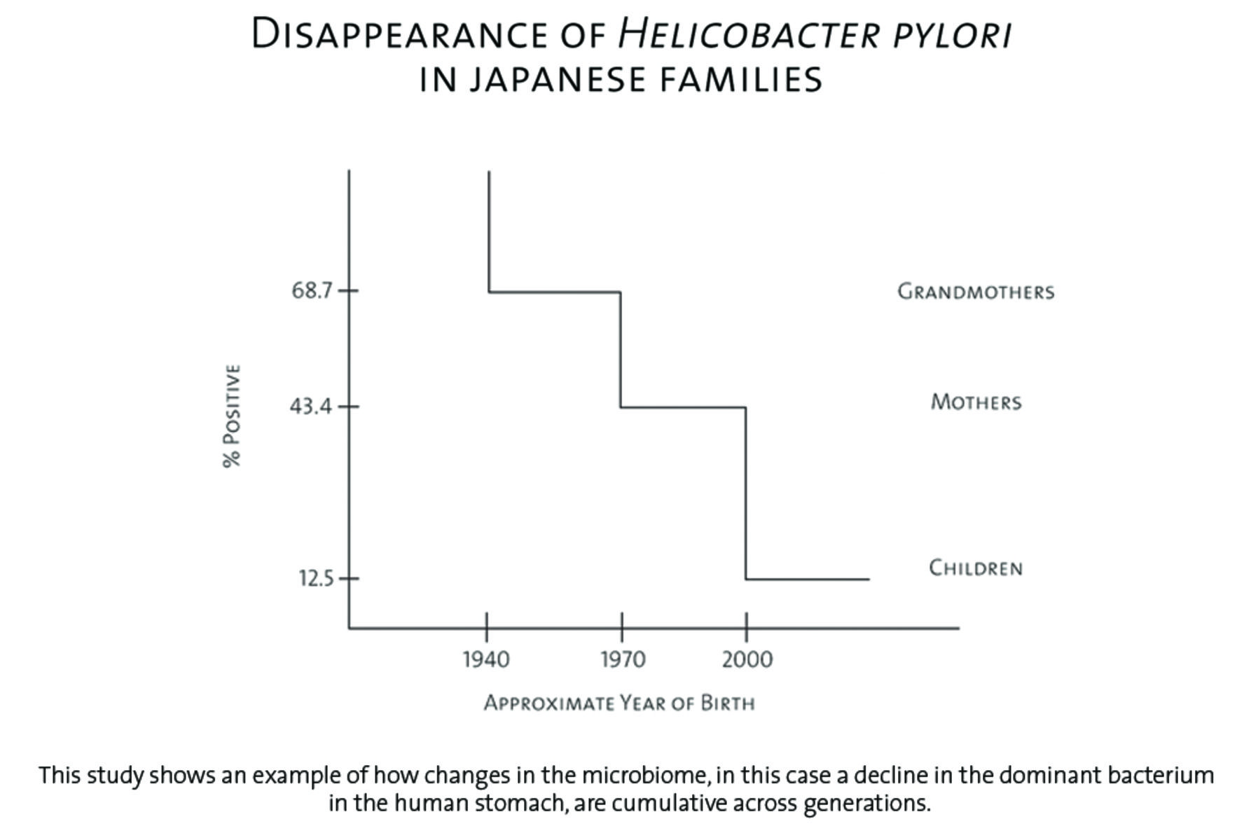 "A graph titled, ""Disappearance of Helicobacter pylori in Japanese families"" shows a decline in the dominant bacterium in the human stomach across three generations."
