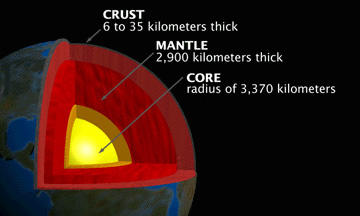 a look at the crust and upper mantel earth layers Structure of earth's interior is fundamentally divided into three layers  the core  consists of two sub-layers: the inner core and the outer core.
