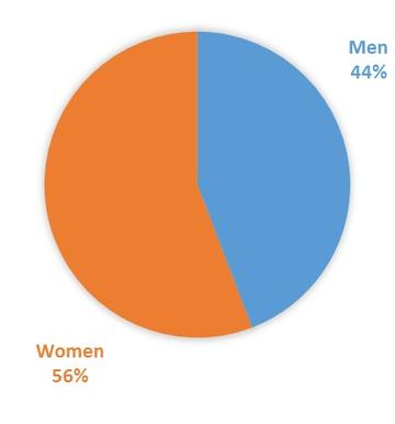 MAT Program Chart of 86 matriculated students, 56% have been women and 44% have been men