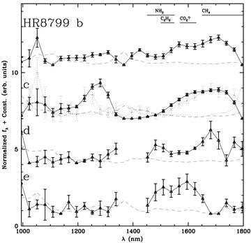 Spectra of all four planets orbiting HR 8799.  The plot shows how bright each object is (y-axis) versus the wavelength of light or color measured. Dips and peaks in these plots are due to the presence or absence of certain molecules (indicated at the top of the plot).