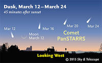 Comet PanSTARRS Map