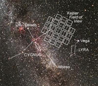 Kepler Field on the Sky