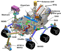 Curiosity Rover with Mars Science Laboratory
