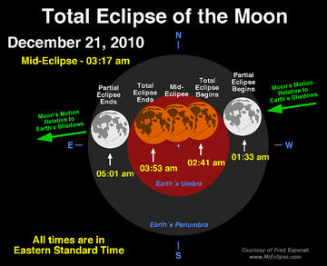 Total Lunar Eclipse Dec 2012
