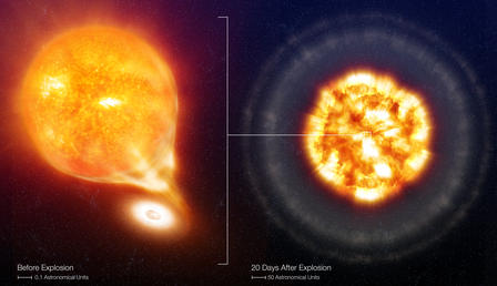 Artist's rendering of a type 1a supernova before and after explosion. Courtesy of European Southern Obsevratory