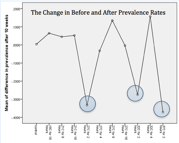 Figure 4: shows a means plot of the difference in the before and after prevalence rates of each treatment