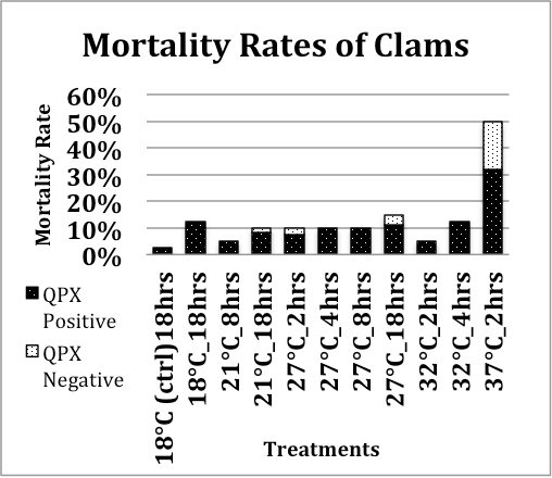 Figure 7: shows the mortality rates of each treatment and the proportion the clams that had died off that were QPX negative or positive in each treatment