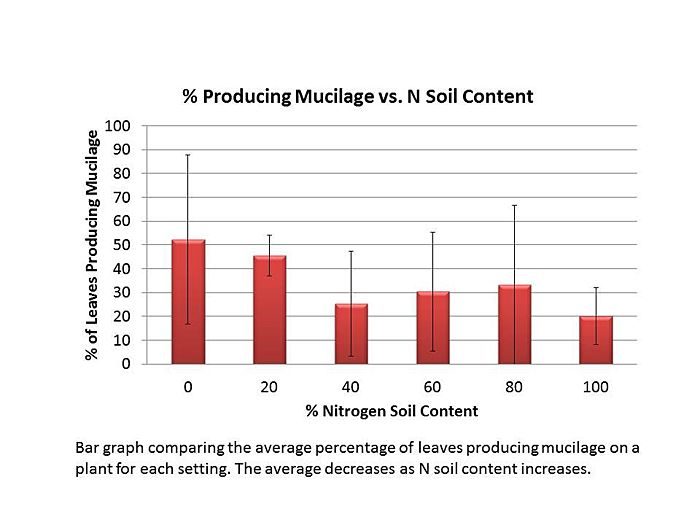 Figure 5. Change in the percent of leaves producing mucilage over a six-week period.  This data represents an average value for each setting and is calculated by subtracting the initial percentage from the final percentage.