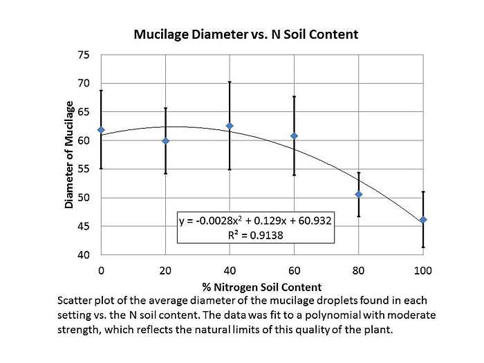 Figure 6. A scatterplot of the average diameter of mucilage droplet for each group. The data was fit with moderate strength to polynomial trendline.