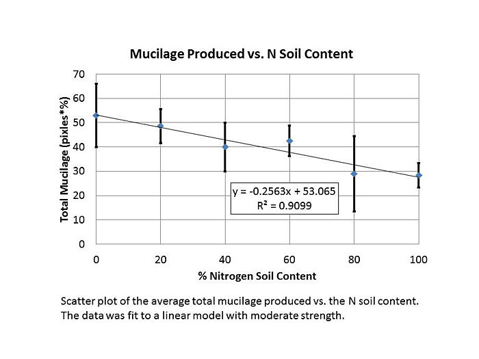 Figure 7. Linear model of total mucilage produced by an individual at a certain percentage of nitrogen soil content. Total mucilage produced was calculated by multiplying the average diameter of a mucilage drop by the percentage of leaves producing mucilage on the plant. The model is a moderate representation of the data (R2=0.93).