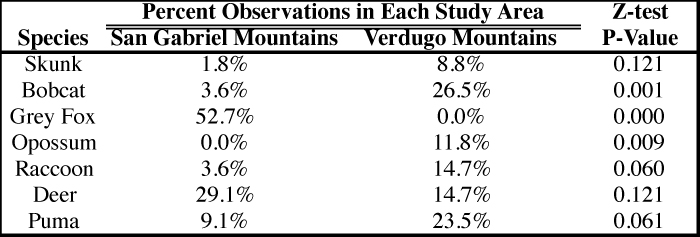 Figure 3. P-values for Z-tests for comparisons of the proportion of species observations made in each study area.