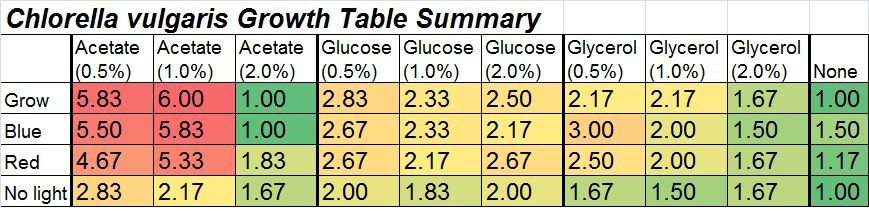 chlorella growth table summary
