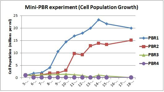 mini pbr cell population