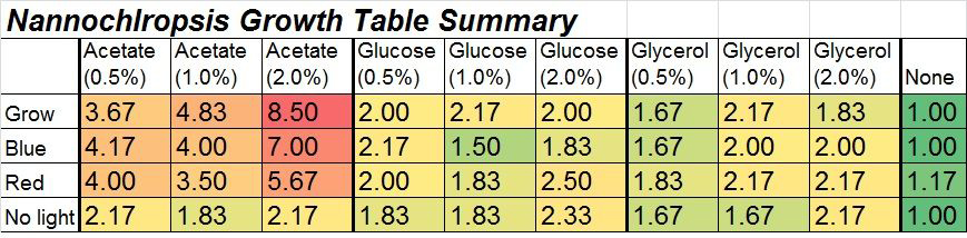 nanno growth table summary