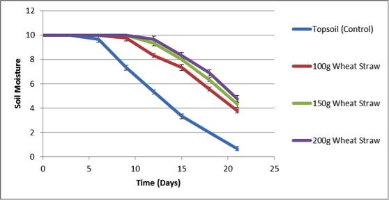 Figure 2: The x-axis represents the time in days and the y-axis represents the soil moisture on a scare of 1 to 10. This dosage response curve shows that the three different concentrations of wheat straw have significantly higher soil moisture levels than the control.