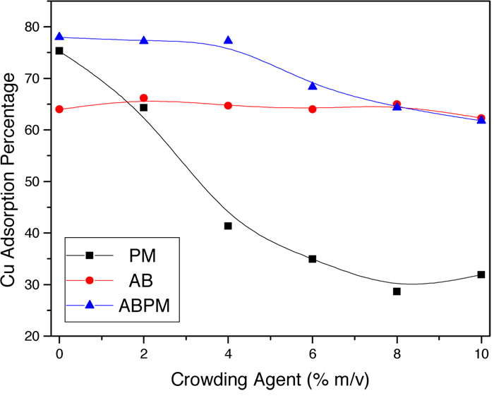 Graph of copper adsorption percentage of PM, AB, and ABPM under different percentages of polyethylene glycol.