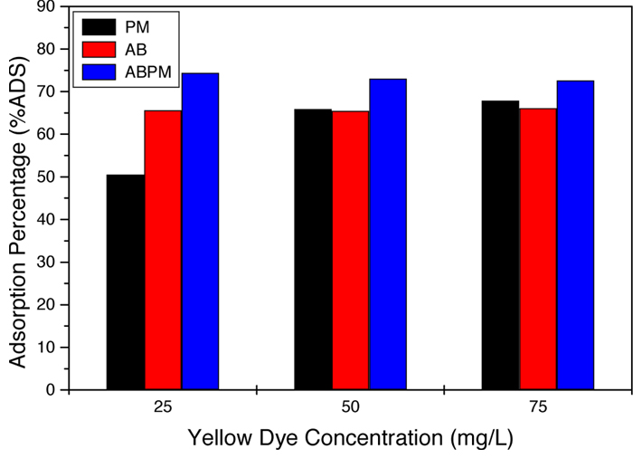 Graph of copper adsorption percentage of PM, AB, and ABPM under different concentrations of yellow dye.