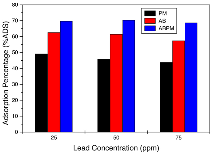 Graph of copper adsorption percentage of PM, AB, and ABPM under different concentrations of lead.