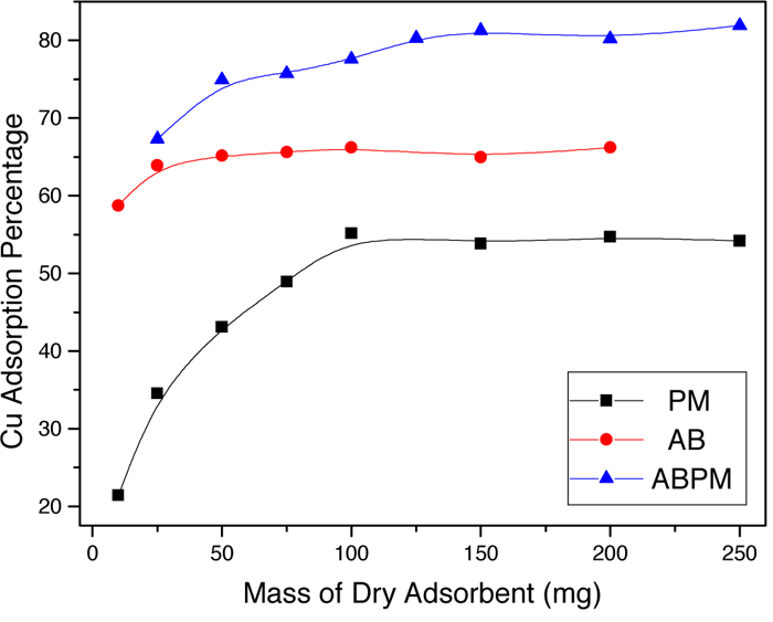 Graph of copper adsorption percentage of PM, AB, and ABPM with different masses.