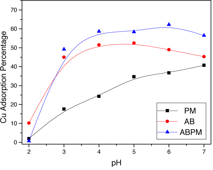 Graph of copper adsorption percentage by PM, AB, and ABPM at different levels of pH.