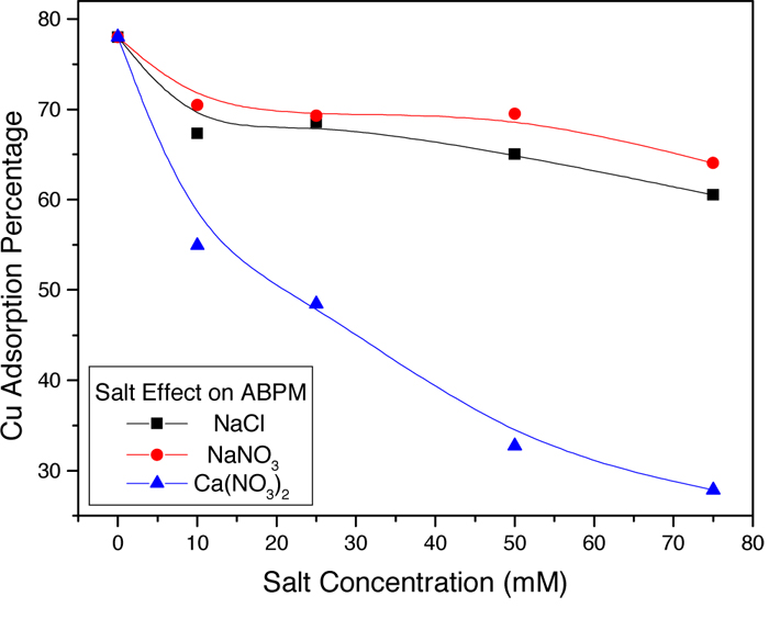 Graph of copper adsorption percentage of PM, AB, and ABPM under different salts.