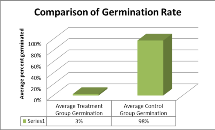 Germination rate