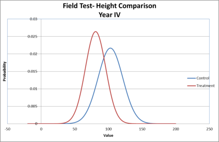 Height comparison field test