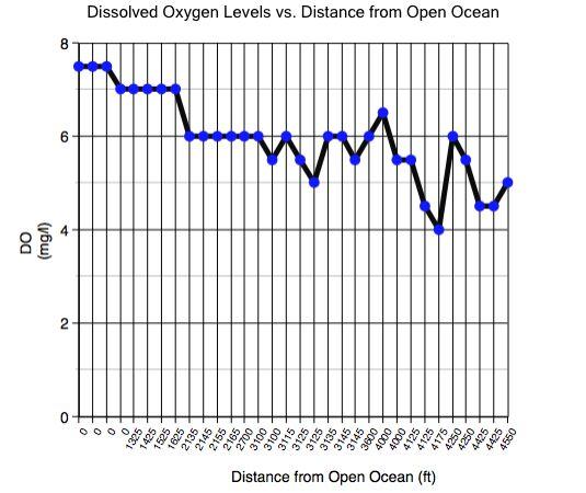 Dissolved oxyen essay