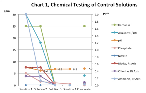effects of soapy water on plants
