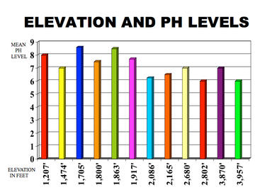 sterling-graph-elevation-and-ph