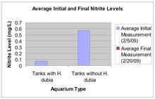 This graph demonstrates the considerable difference between the initial and final measurements for tanks containing H. dubia and those that did not.