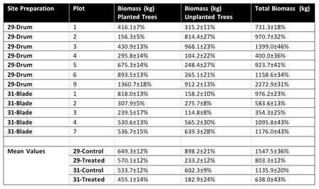 Table 4. Mean Plot Biomass Totals.