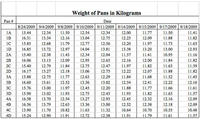 Data Chart: Weight of Pan in Kilograms
