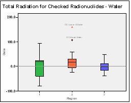 Figure 10: Graph of total radiation for studied radionuclides in water.