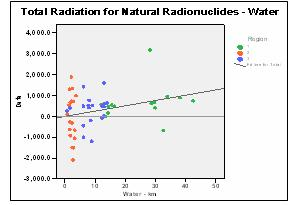 Figure 11: Scatterplot of total naturally occurring radioactivity in water.