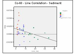 Figure 14: Scatterplot of Cobalt-60 in sediment by line distance.