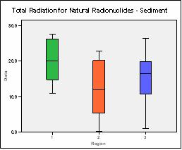 Figure 16: Graph of total naturally occurring radioactivity in sediment.