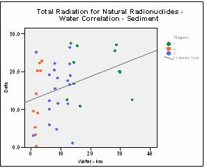 Figure 17: Scatterplot of total naturally occurring radiation by water distance.