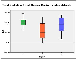 Figure 20: Graph of total naturally occurring radioactivity in marsh.