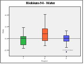 Figure 6: Graph of Niobium-94 in water.